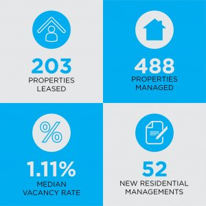 Celsius Property Management 2020 year in review